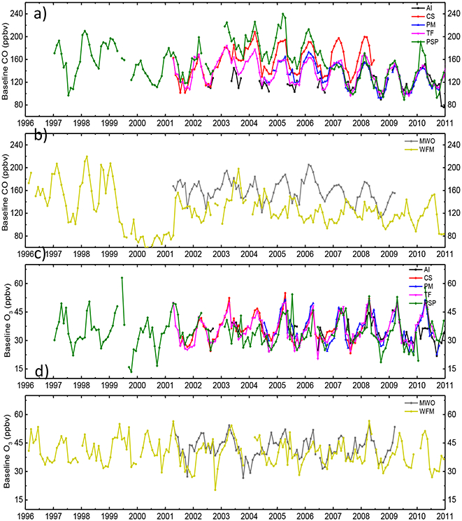 Regional and Hemispheric Influences on Temporal Variability in Baseline Carbon Monoxide and Ozone over the Northeast US.